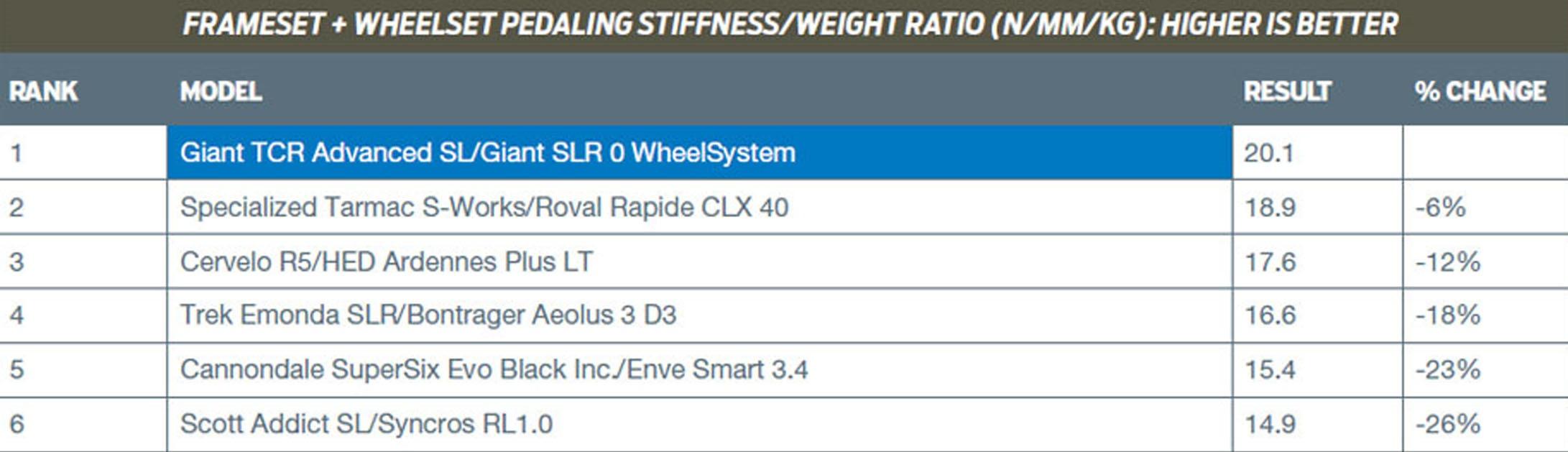 Frameset & Wheelset Pedalling Stiffness Test