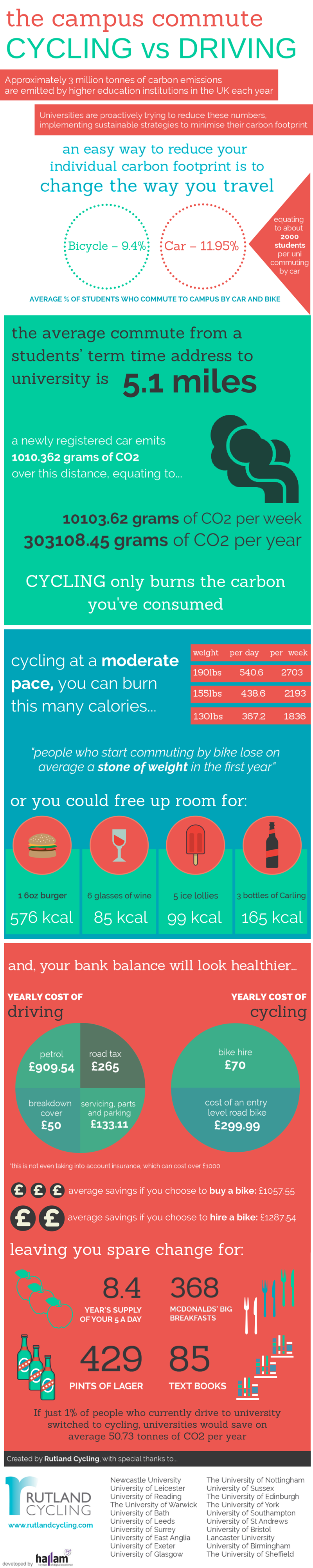 The Campus Commute Infographic