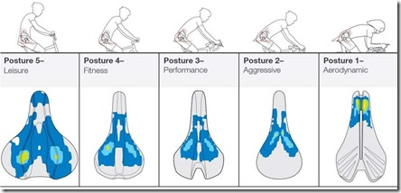 bontrager-biodynamic-saddle-posture-comparisons