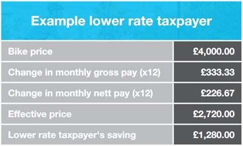 eg-low-rate-taxpayer