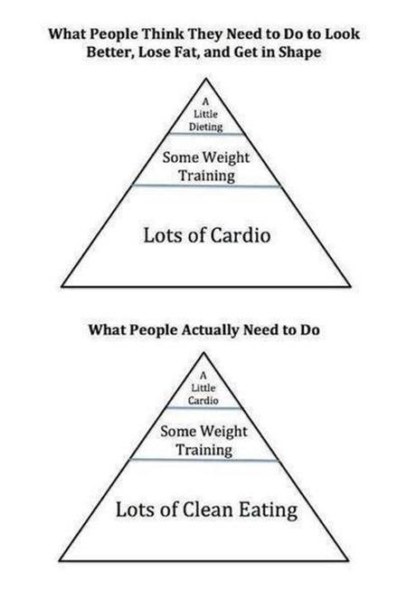Pyramid of weightloss